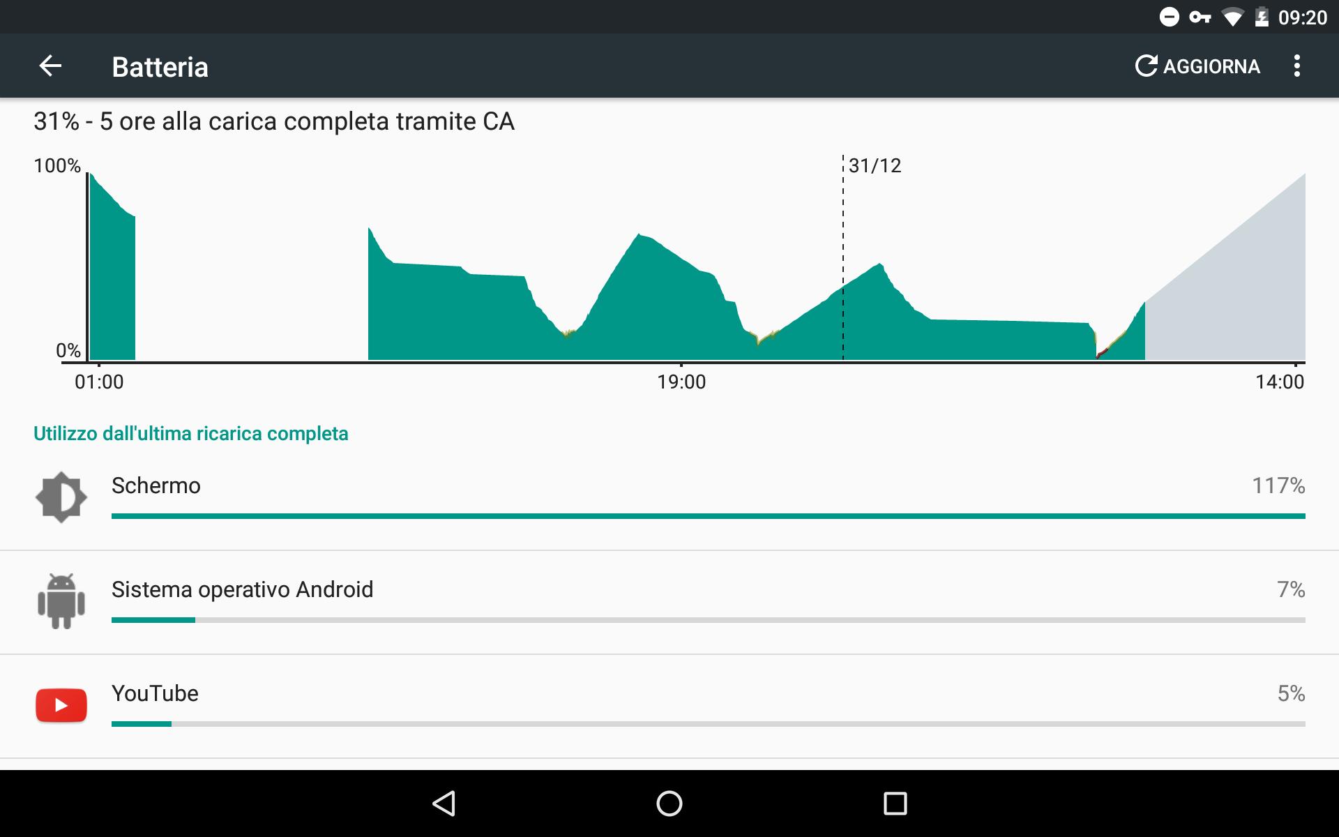 Impostazioni Batteria consumo eccessivo Android