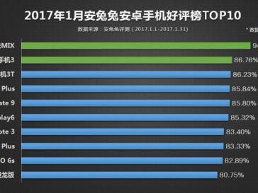 Qual è lo smartphone più amato Xiaomi Mi Mix